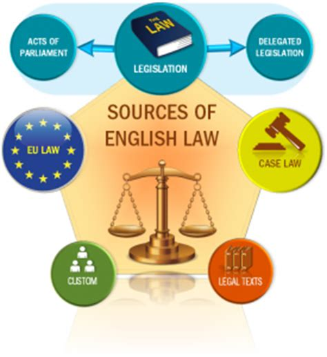 Essay on Common Law and Civil Law - 1669 Words